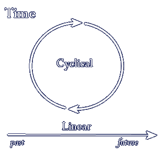 Cyclic and Linear Time