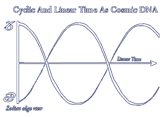 Cyclic and Linear Time Combined